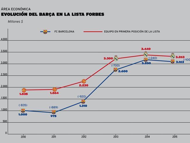 el-fc-barcelona-triplica-su-valor-economico